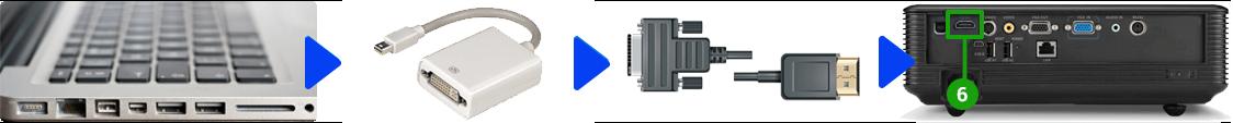 Beamer en Mac verbinden (Mini Displayport)