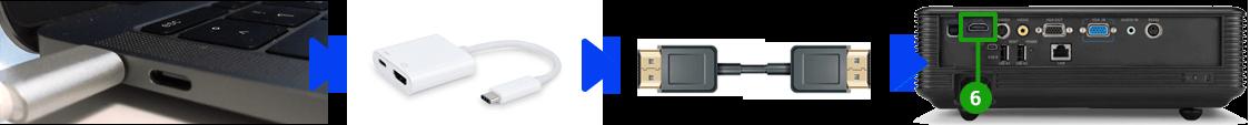 Beamer en Mac verbinden (USB-C)