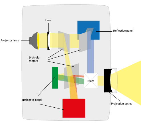 LCos/D-ILA/ SXRD projection technology