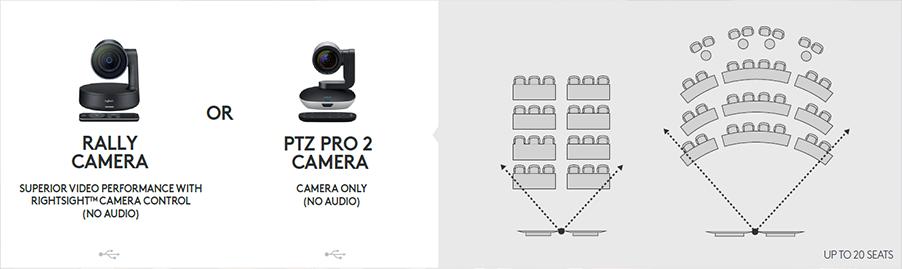 Logitech Rally Camera or PTZ PRO 2 Camera