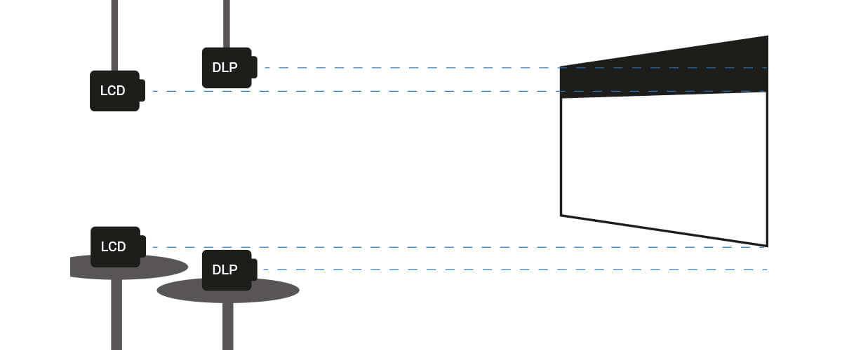 Optimal positioning between projector and screen